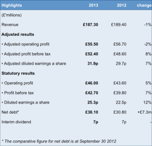 Euromoney 6 month results May 13