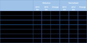 Future results 2013 v2