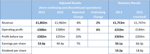 DMGT results 2013