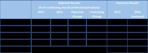 DMGT results 2013
